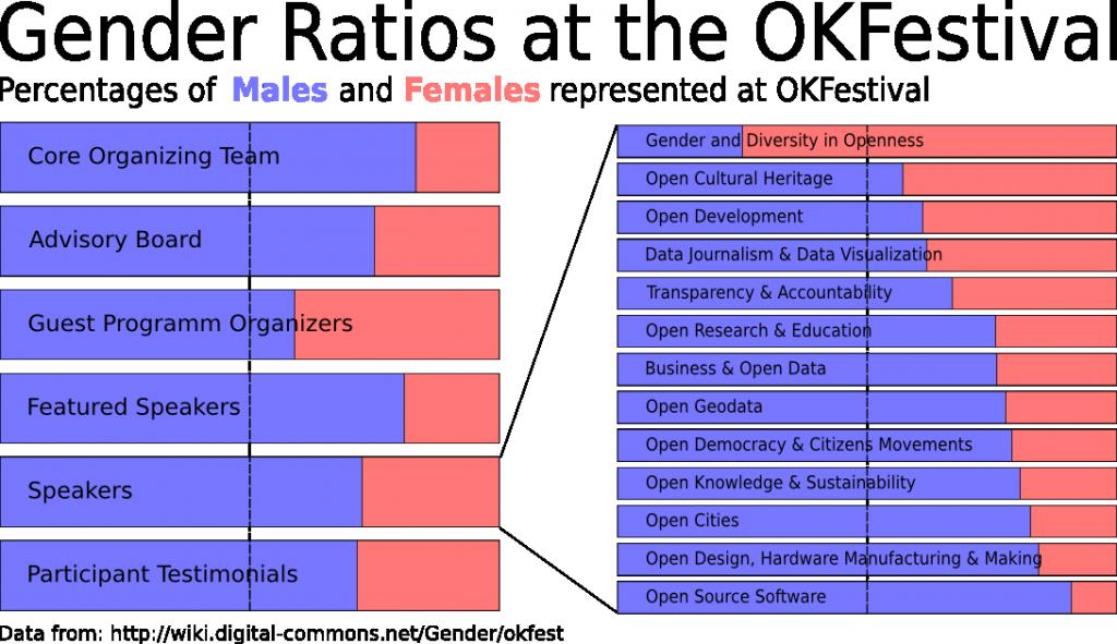 gender-ratios-okfestival-1